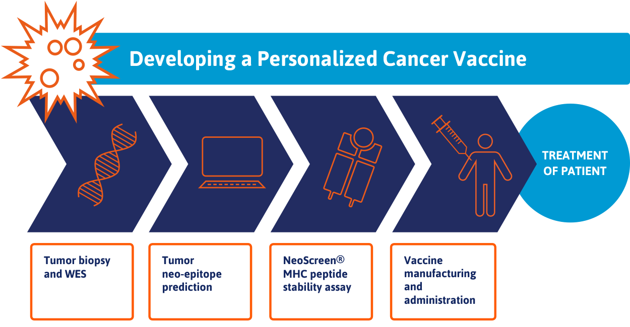 Personalized Cancer Vaccines – first clinical case in progress