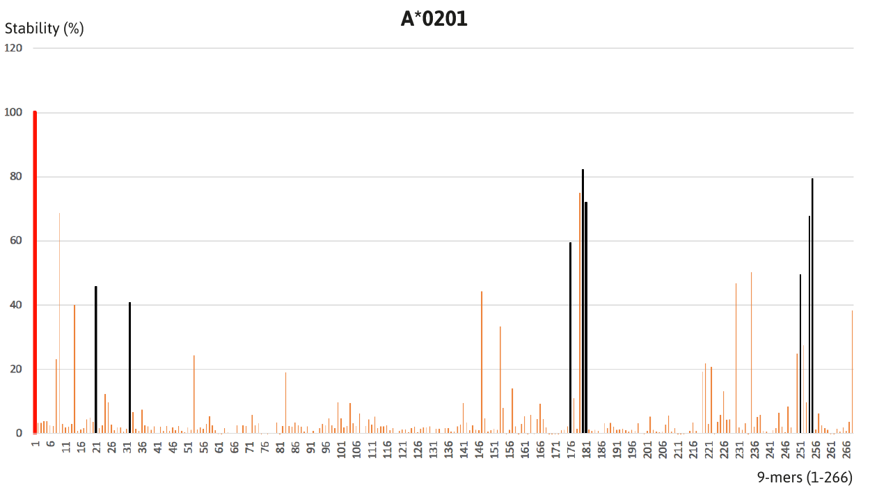 Figure 2. Stability analysis of 266 overlapping 9-mers from HPV E6 and E7 on A*0201