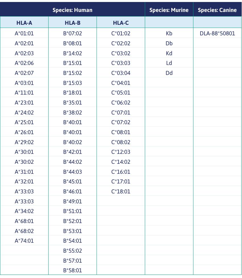 List of available MHC I Alleles fra Immunitrack