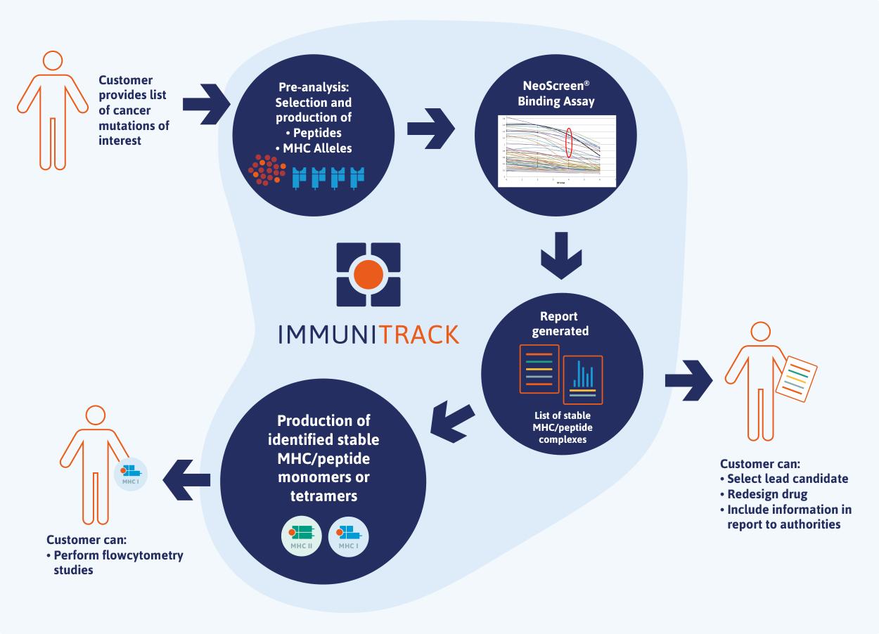 Immuno-oncology NeoScreen Workflow – Immunitrack