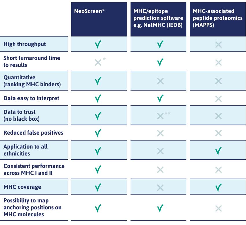 NeoScreen compared to alternative technologies