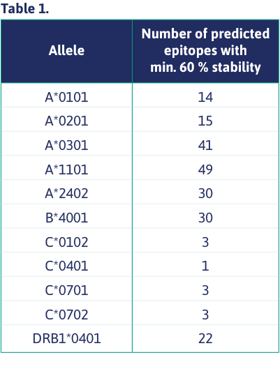 Number of predicted epitopes with min. 60% stability