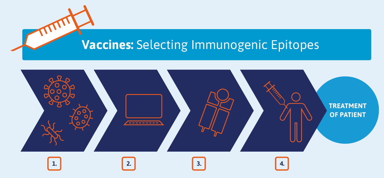 Vaccines: Selecting Immunogenic Epitopes